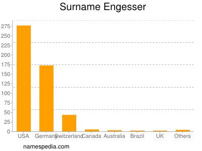 Surname Engesser