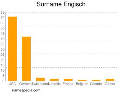 Surname Engisch