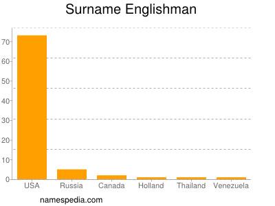 Surname Englishman