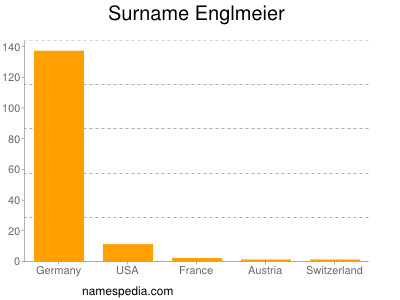 Surname Englmeier