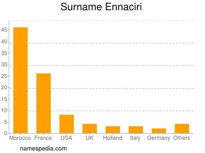 Surname Ennaciri