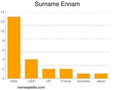 nom Ennam