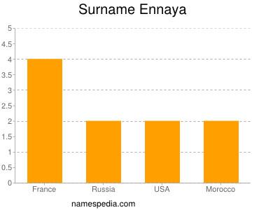 Familiennamen Ennaya