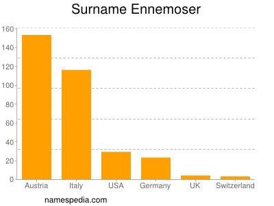 Familiennamen Ennemoser