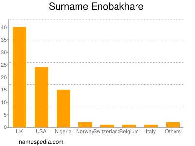 Familiennamen Enobakhare