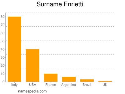 Familiennamen Enrietti