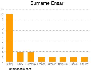 Surname Ensar