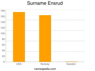 Surname Ensrud