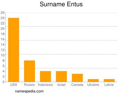Surname Entus