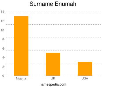 Surname Enumah