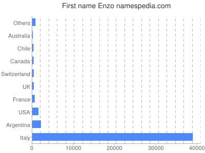 Given name Enzo