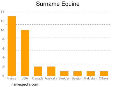 Surname Equine