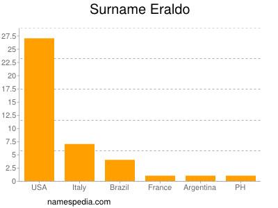 Surname Eraldo