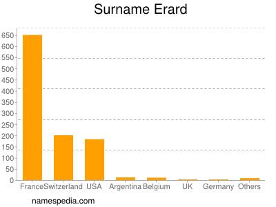 Surname Erard