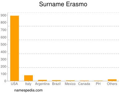 Surname Erasmo