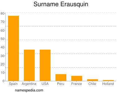 Surname Erausquin