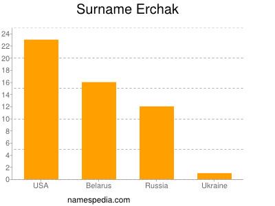 Surname Erchak
