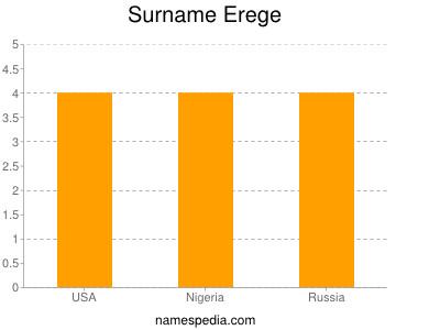 Surname Erege
