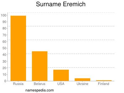 Surname Eremich