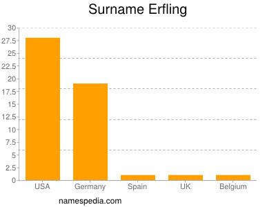 Surname Erfling