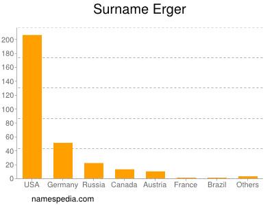 Surname Erger