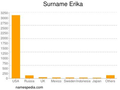 Surname Erika