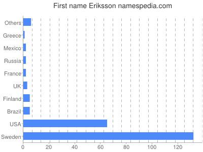 Given name Eriksson
