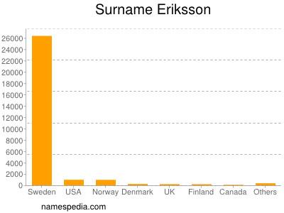 Surname Eriksson