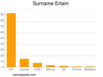 Surname Erlam