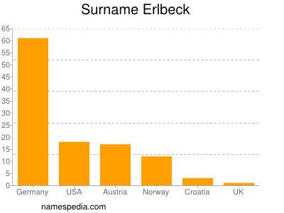 Surname Erlbeck