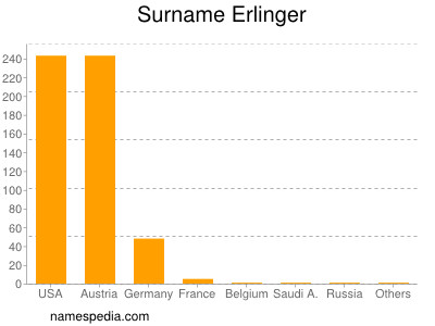 Surname Erlinger