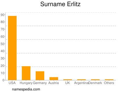 Familiennamen Erlitz