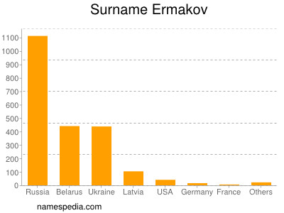 Surname Ermakov