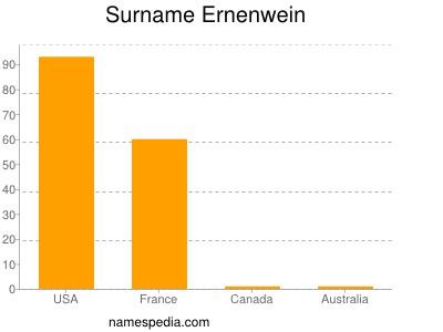 Familiennamen Ernenwein