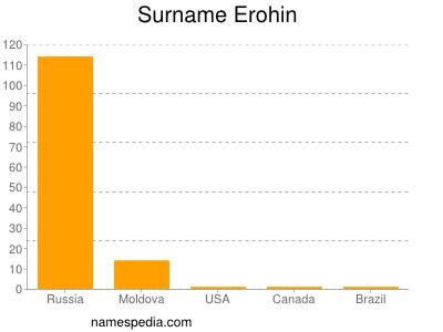 Surname Erohin