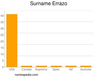 Surname Errazo