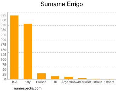 Surname Errigo