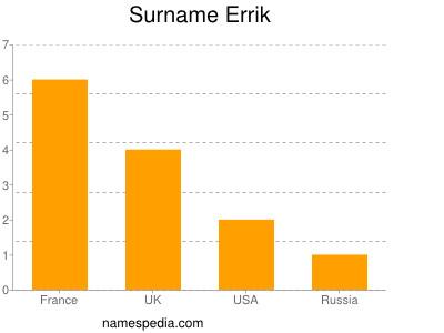 Surname Errik