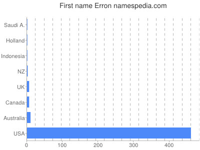 Given name Erron