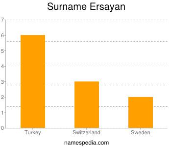Surname Ersayan