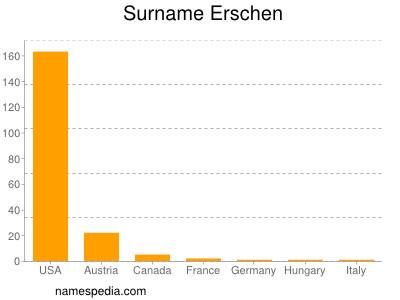 Surname Erschen