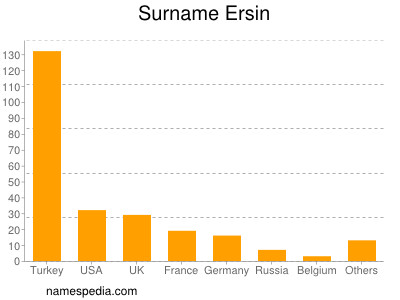 Surname Ersin