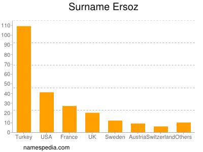 Surname Ersoz