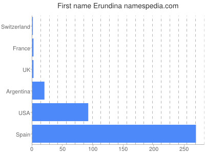 Given name Erundina