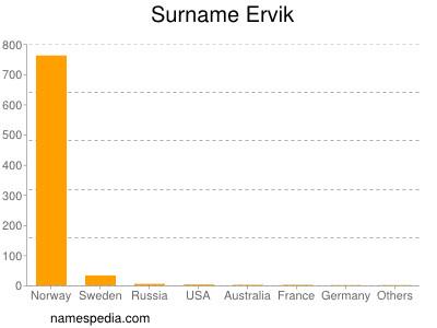 Familiennamen Ervik