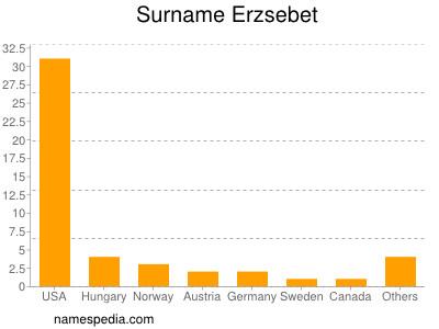 Surname Erzsebet
