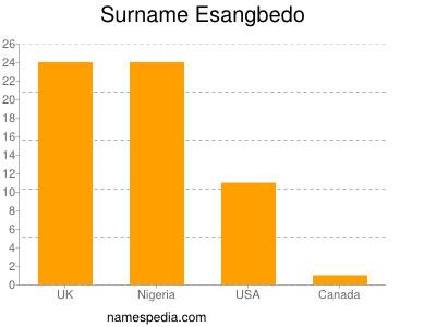 Surname Esangbedo