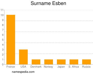 Surname Esben