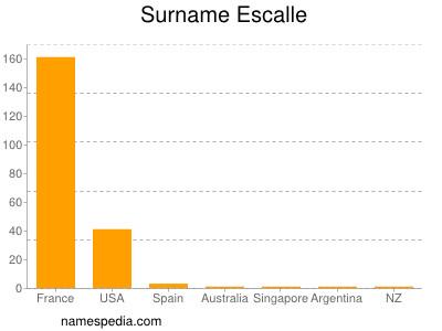 Surname Escalle