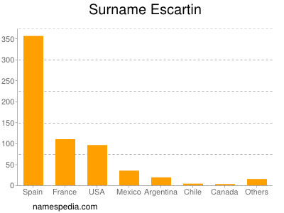 Familiennamen Escartin